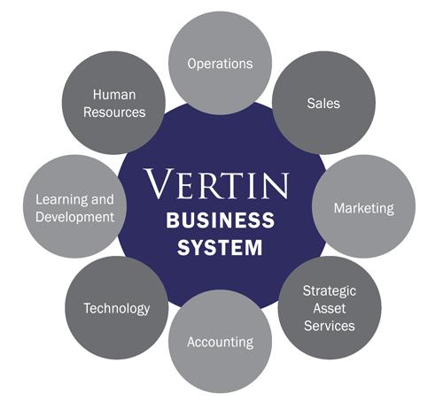 Vertin Business System logo